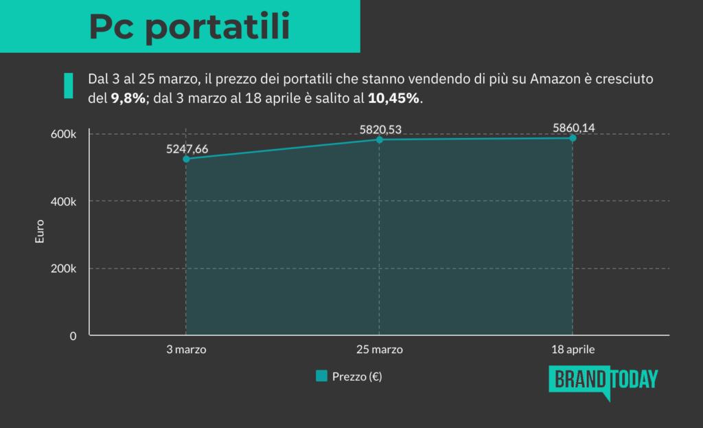 statistiche pc portatili amazon